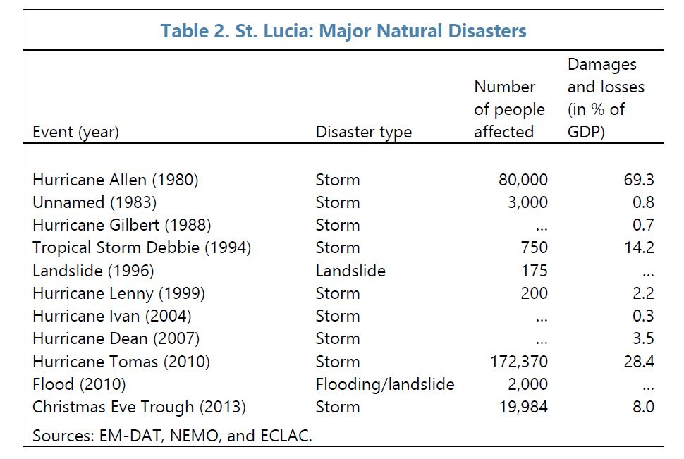 St. Lucia Major Natural Disasters